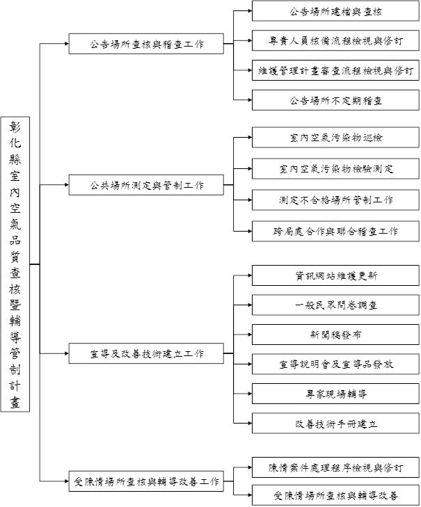IAQ工作架構