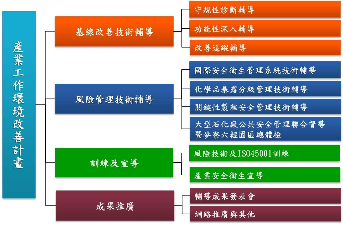 產業工作環境改善工作架構圖
