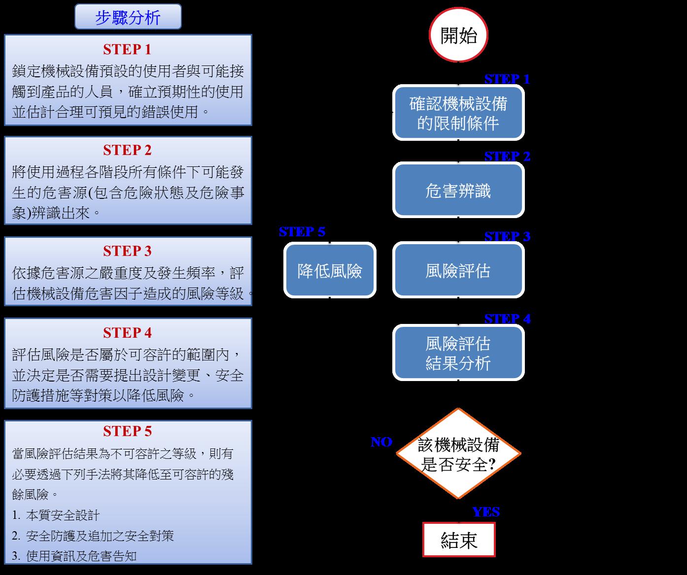 設備風險評估實施步驟